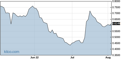 FNMA 3-Month Chart