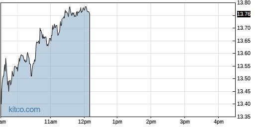 FOLD 1-Day Chart