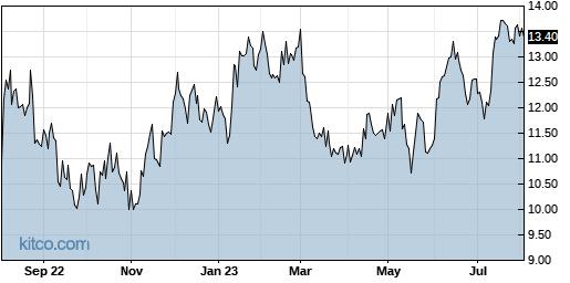 FOLD 1-Year Chart