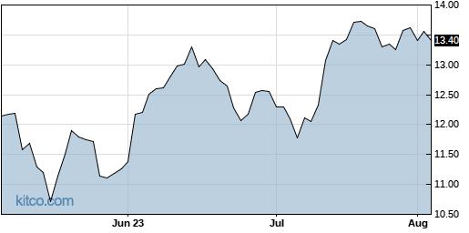 FOLD 3-Month Chart