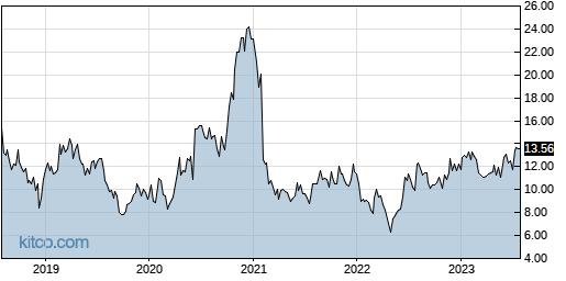 FOLD 5-Year Chart