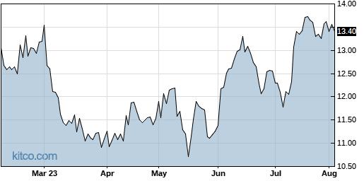 FOLD 6-Month Chart