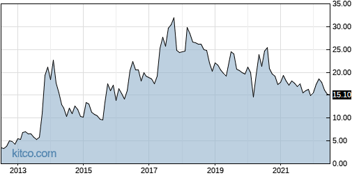 FONR 10-Year Chart