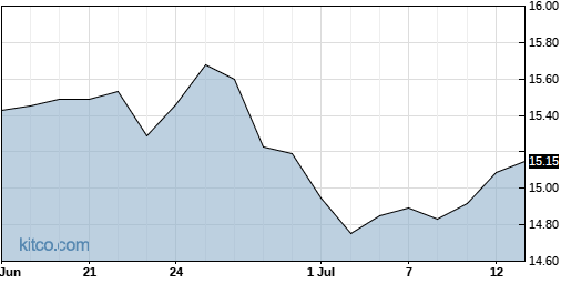FONR 1-Month Chart