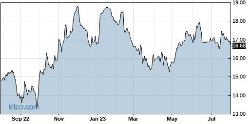 FONR 1-Year Chart