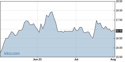 FONR 3-Month Chart