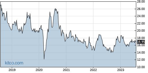 FONR 5-Year Chart