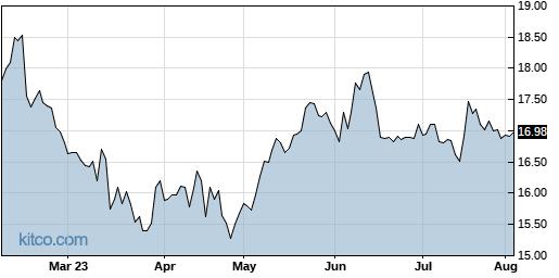 FONR 6-Month Chart