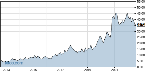 FORM 10-Year Chart