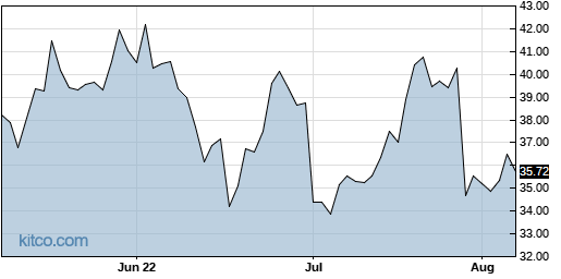 FORM 3-Month Chart