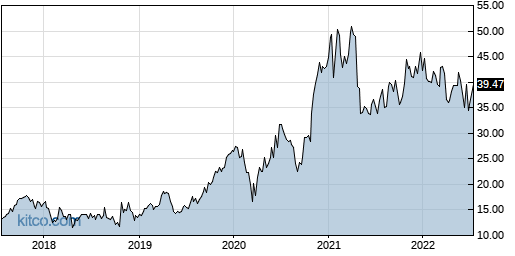FORM 5-Year Chart