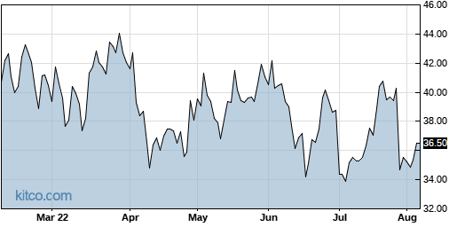 FORM 6-Month Chart