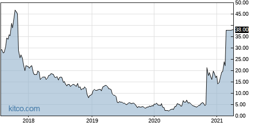 FPRX 5-Year Chart