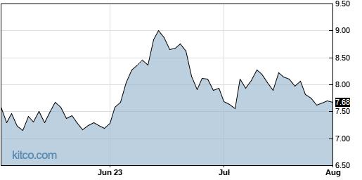 FRGI 3-Month Chart