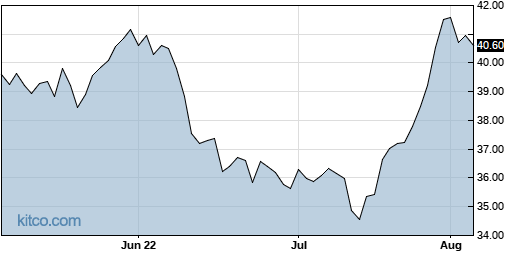 FRME 3-Month Chart