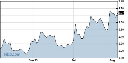 FRSX 3-Month Chart