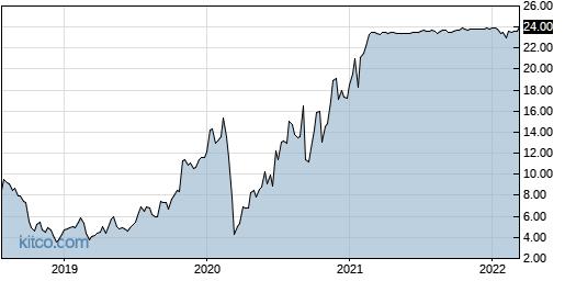 FRTA 5-Year Chart