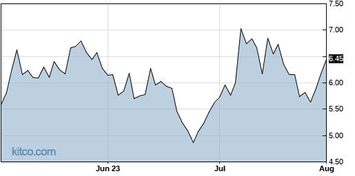 FSR 3-Month Chart