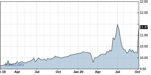 FTAC 5-Year Chart