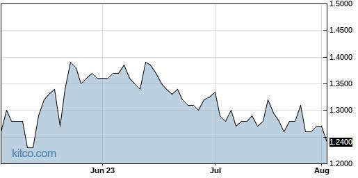 FTEK 3-Month Chart