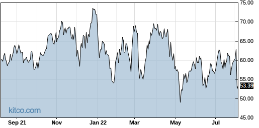 FTNT 1-Year Chart