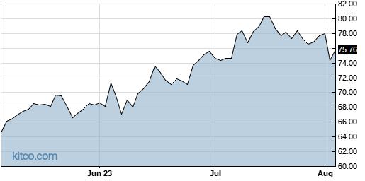 FTNT 3-Month Chart