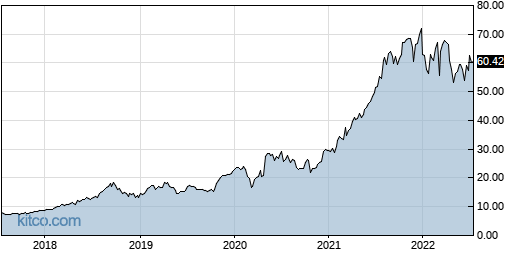 FTNT 5-Year Chart