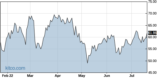 FTNT 6-Month Chart