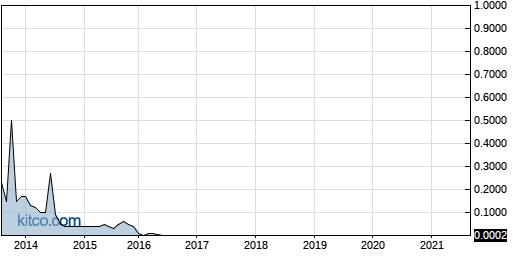 FTPM 10-Year Chart