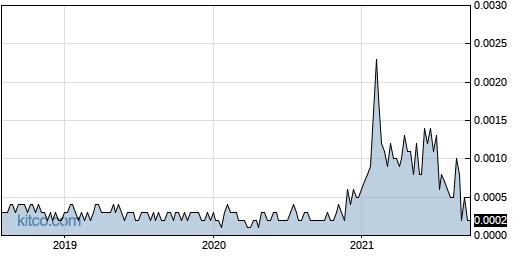 FTPM 5-Year Chart