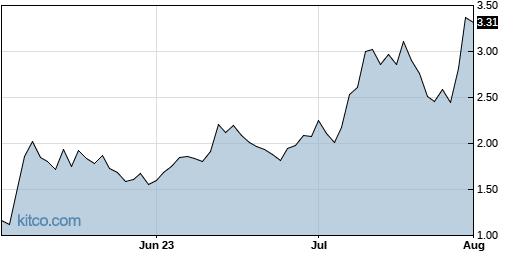 FUBO 3-Month Chart