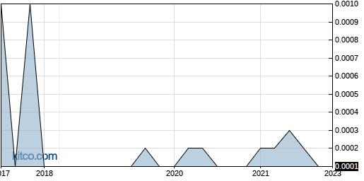 FUEG 10-Year Chart
