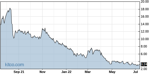 FUV 1-Year Chart