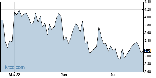 FUV 3-Month Chart