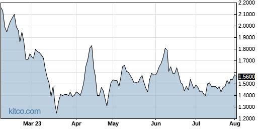 FUV 6-Month Chart
