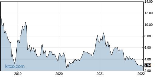 FVE 5-Year Chart