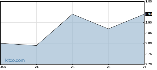 FVE 6-Month Chart