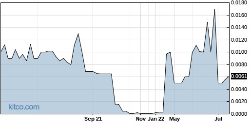 FZRO 1-Year Chart