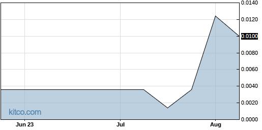 FZRO 3-Month Chart