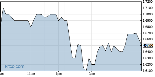 GALT 1-Day Chart