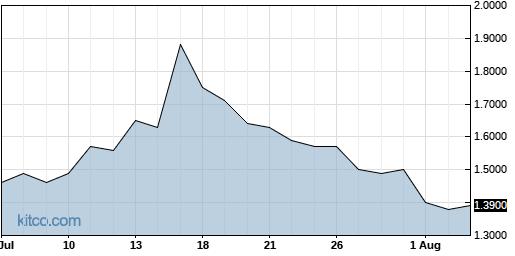 GALT 1-Month Chart