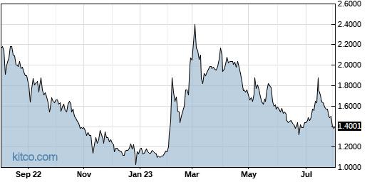 GALT 1-Year Chart