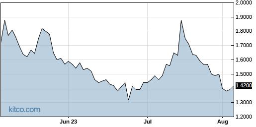GALT 3-Month Chart