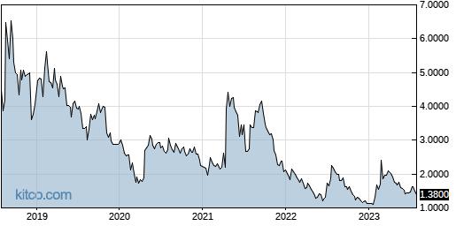 GALT 5-Year Chart
