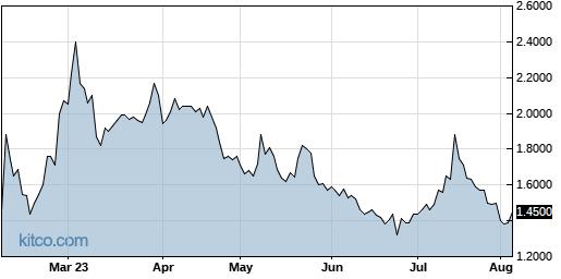 GALT 6-Month Chart