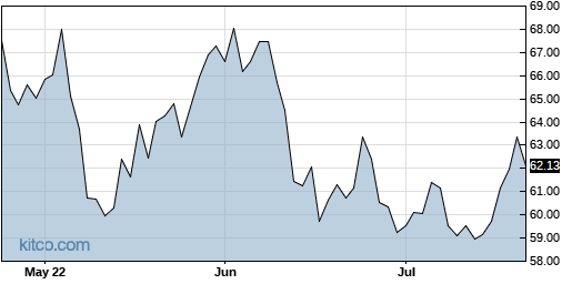 GAMR 3-Month Chart