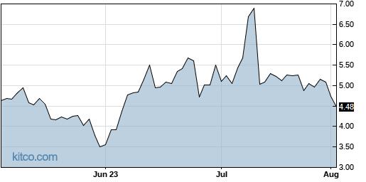 GBIO 3-Month Chart
