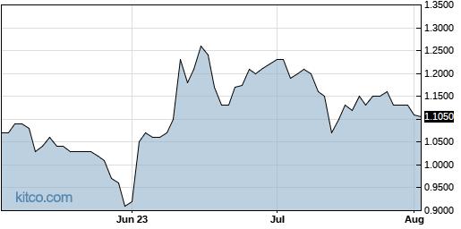 GBR 3-Month Chart