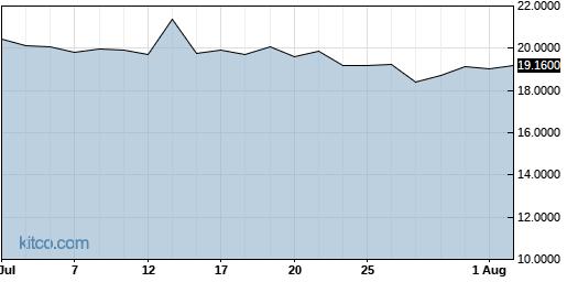 GBTC 1-Month Chart