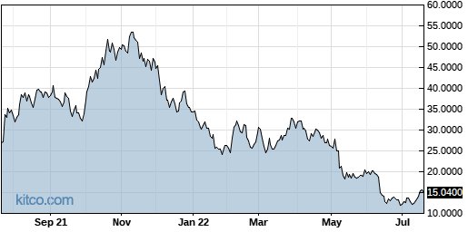 GBTC 1-Year Chart